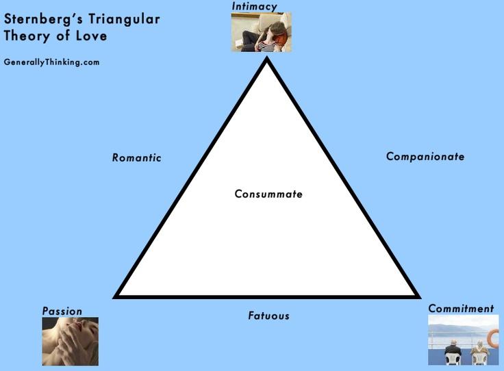 Art Of Triangular Exploring The Love Theory