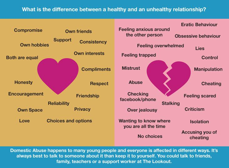 In And Difference Relationship Dating A Between Being