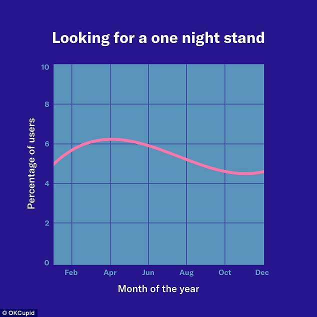 Reasons Fling Slim One-night Dating Stand