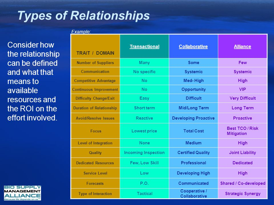 Rosellon Relationships Dating Of Types